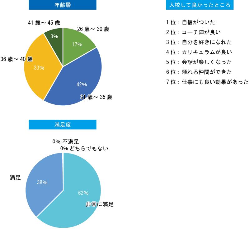 入校者アンケート