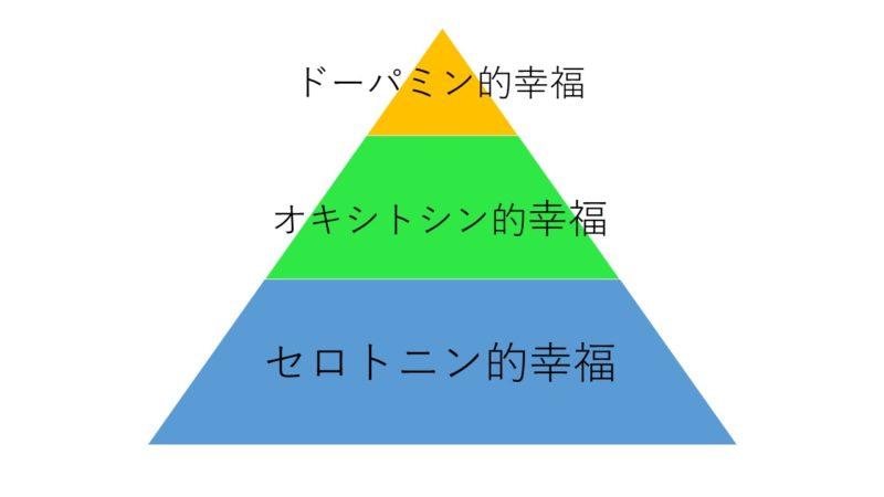 名古屋婚活スクールROOTS幸福ピラミッド