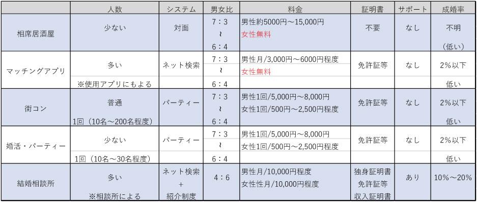 名古屋婚活スクールROOTS恋愛婚活サービス比較