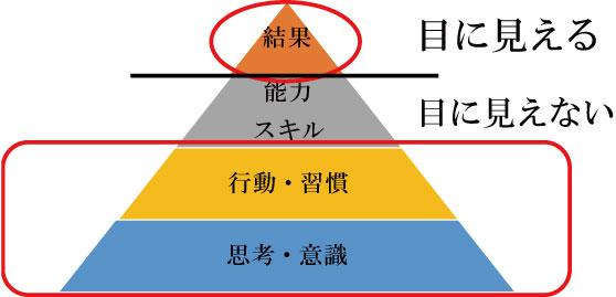 名古屋恋愛婚活スクールROOTS婚活成功ピラミッド