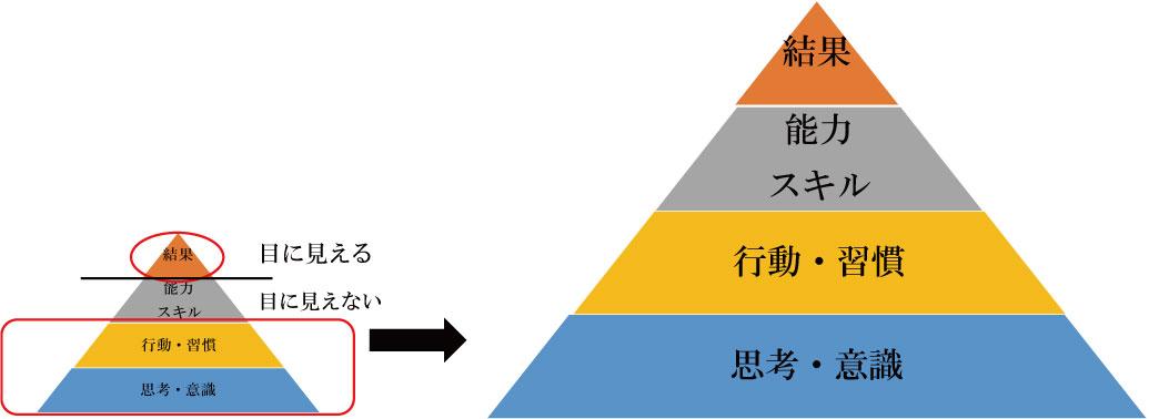 名古屋恋愛婚活スクールROOTS婚活成功ピラミッド比較